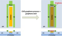 Graphene for Integrated Circuit Applications - GRAPHICA