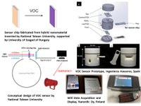Hybrid Materials for Low Cost Volatile Organic Compound Sensor system - VOCSENSOR